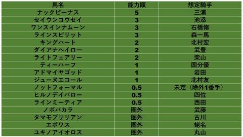 函館スプリントS 2018