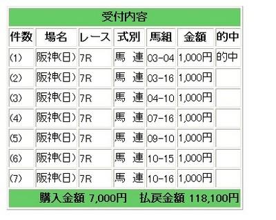 28阪神7馬連