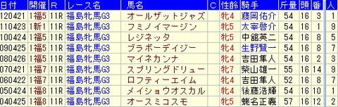 福島牝馬S予想【2013年】-過去10年の複勝圏内馬、気づく傾向