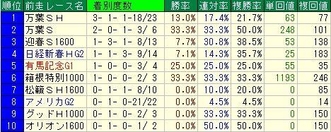 ダイヤモンドS予想(ダイヤモンドステークス予想)【2012年】 前走レースデータ