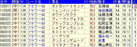 フラワーカップ予想【2013年】-過去10年のデータより