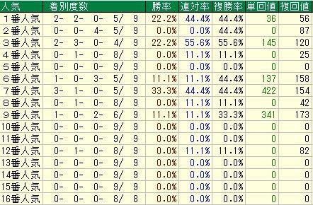 京都金杯予想【2012年】 人気データ・オッズデータ