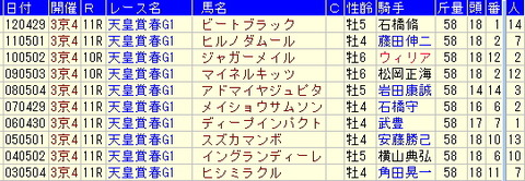天皇賞【春】予想-2013年、過去10年のデータより大事なこと!!