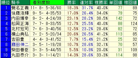 京王杯2歳S(京王杯2歳ステークス) 騎手・枠順・種牡馬データ