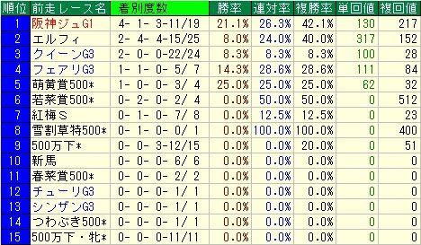 フィリーズレビュー予想【2012年】 前走レースデータ