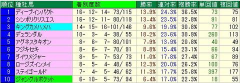 安田記念予想【2013年】-東京競馬場芝1600mデータ