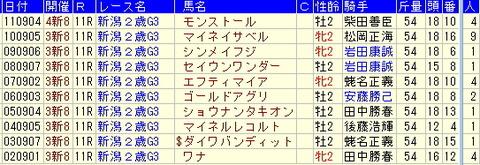 新潟2歳S予想【2012年】-過去10年の勝ち馬より
