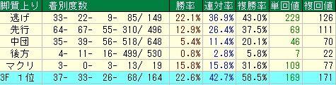 中山牝馬S予想(中山牝馬ステークス予想)【2012年】 脚質データ