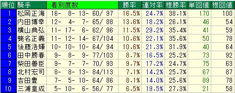 京成杯予想【2012年】 騎手データ