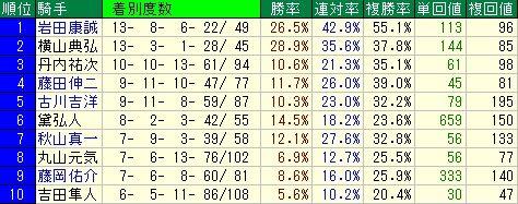 過去3年の函館芝1200mのデータ