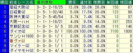 天皇賞予想【2012年】 前走レースデータ