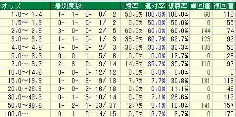 有馬記念予想【2011年】 オッズデータ