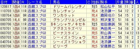 函館スプリントステークス予想【2013年】-過去10年のデータより
