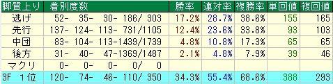 根岸S予想(根岸ステークス予想)【2012年】 脚質データ