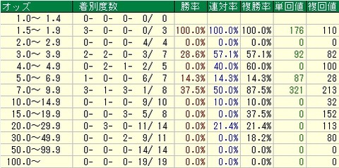 AJCC予想(アメリカジョッキークラブカップ予想)【2012年】 オッズデータ