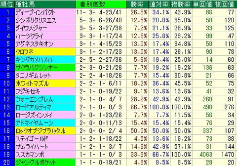 新潟競馬場データから注目馬を探す…!!