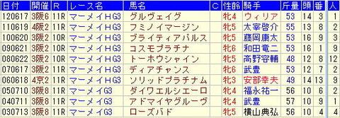 マーメイドステークス予想【2013年】-過去10年の複勝圏内馬