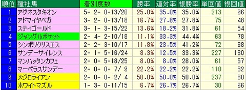 有馬記念予想【2011年】 種牡馬データ