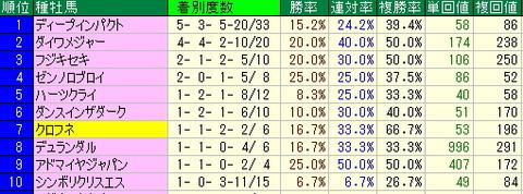 明日の東京競馬場の基本データ【2013年2月16日】
