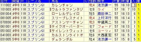 スプリンターズS予想【2012年】-過去10年の勝ち馬より