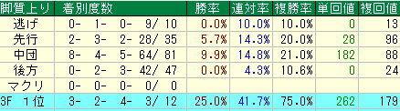 天皇賞(秋)2013年予想-徹底的にポイントを見てみる!!-トウケイヘイローはかなり厳しい