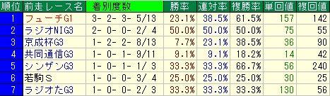 弥生賞予想【2012年】 前走レースデータ
