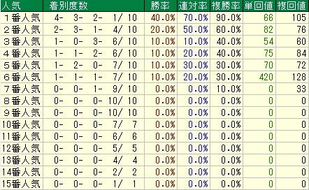 阪神大賞典予想【2012年】 人気データ