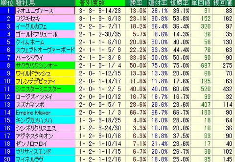 東京コースダートから狙える馬【2012年11月11日】