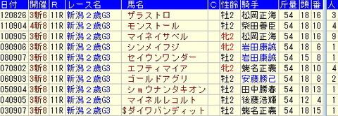 新潟2歳S予想【2013年】-いろいろなターゲットデータより