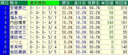 フェブラリーS予想(フェブラリーステークス予想)【2012年】 騎手データ