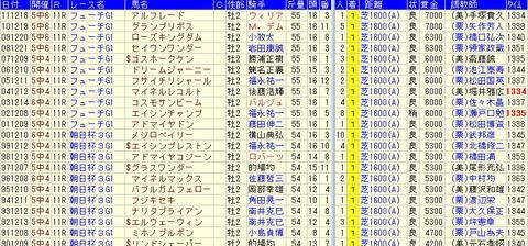 【2012年】朝日杯FS予想(朝日杯フューチュリティステークス予想)-基本データ