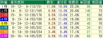ジャパンカップ(JC) 枠順