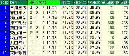 札幌競馬場で勝つために必要なデータ