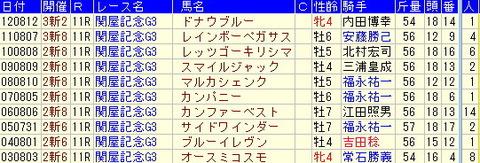 関屋記念予想【2013年】いろいろなターゲットデータを集めました!!