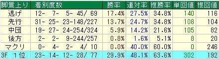 AJCC予想(アメリカジョッキークラブカップ予想)【2012年】 脚質データ