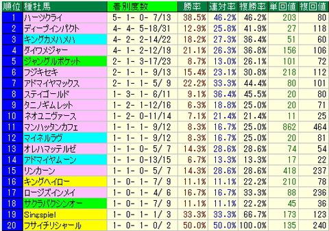 今週の阪神コースの狙い方【2012年9月】