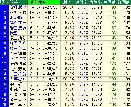 牝馬重賞データ-124レースから見えること