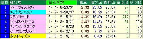 宝塚記念2013年出走馬のデータ