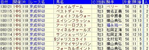 【2014年】京成杯予想 | ターゲットデータより気づくこと