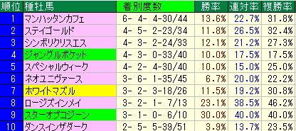札幌記念予想【2012年】-札幌芝2000mデータ