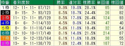 中山金杯予想【2012年】 枠順データ