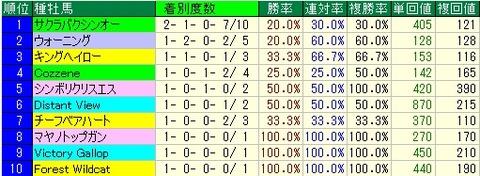 阪急杯予想【2012年】 種牡馬データ