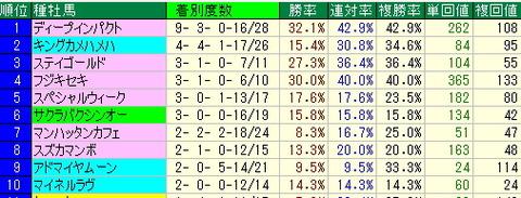 小倉競馬場で今週馬券買う人向け【2012年8月25日・26日分】