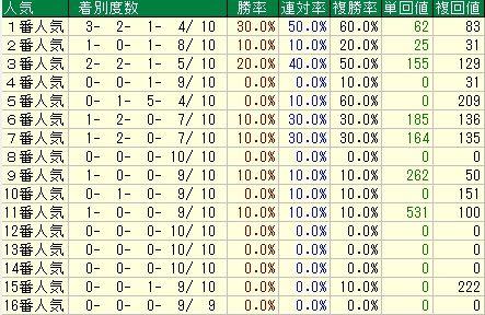 フィリーズレビュー予想【2012年】 人気データ