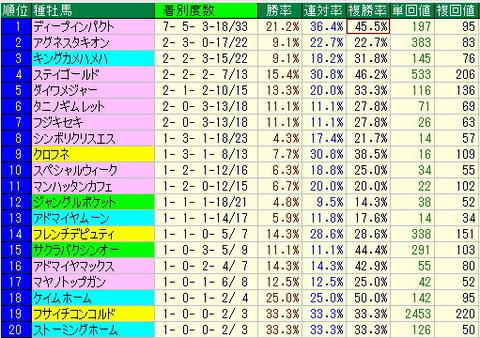中京競馬場芝コースデータの注目データ