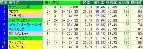 函館スプリングステークス予想【2012年】-函館芝1200mデータ