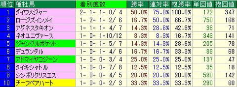 プロキオンステークス予想【2012年】-中京ダート1400mデータ
