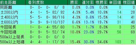 フェブラリーS予想(フェブラリーステークス予想)【2012年】 前走距離データ