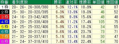 カペラS予想(カペラステークス予想) 枠順データ