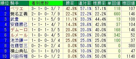 有馬記念予想【2011年】 騎手データ
